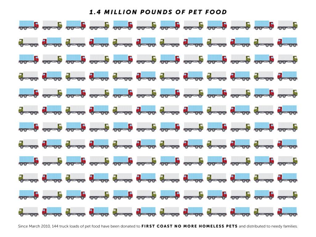 Pet Food Bank 1.4 Million Pounds
